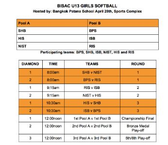 BISAC U13 Girls Softball @BPS 28 April